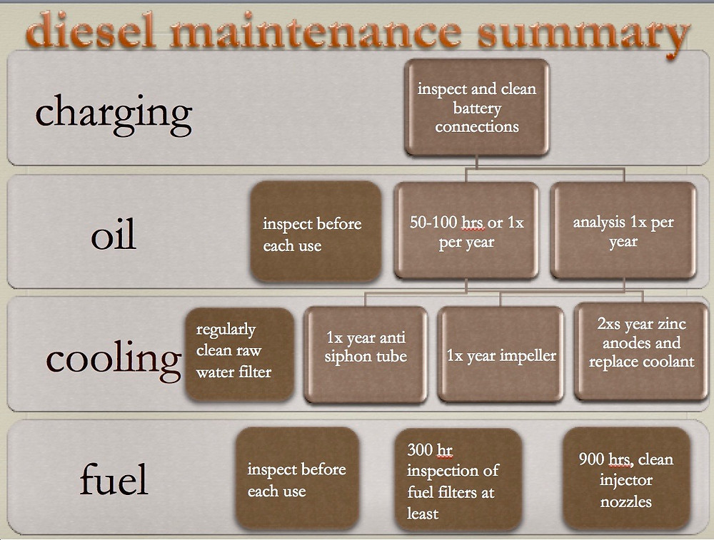 diesel maintenance routine