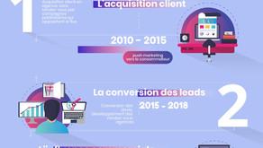 Evolution de la relation client en assurance