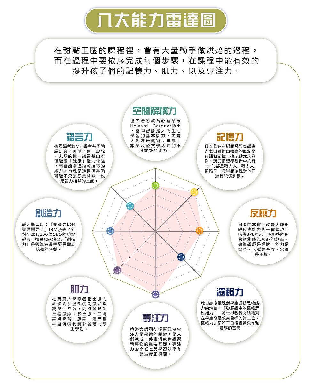 甜點_能力表.jpg
