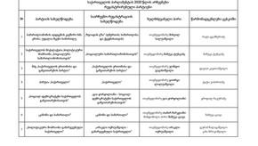 საქართველოს პარლამენტის 2020 წლის არჩევნებისთვის რეგისტრირებული პარტიები