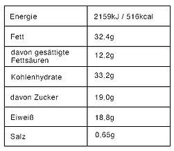 Nährwerttabellen_ProteinBitesHaselnuss