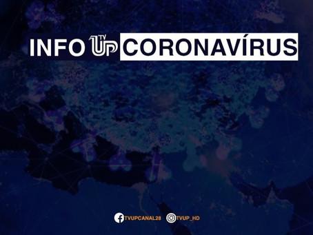 Brasil ultrapassa a frança e agora é o 6º país com mais infectados por coronavírus