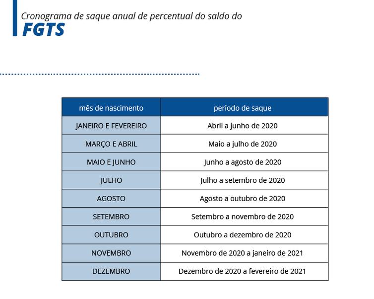 Cronograma de saque anual de percentual do FGTS/ Arte EBC - Arte EBC