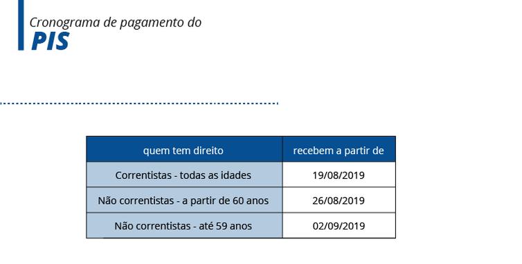 Cronograma de pagamento do PIS (Arte/EBC)