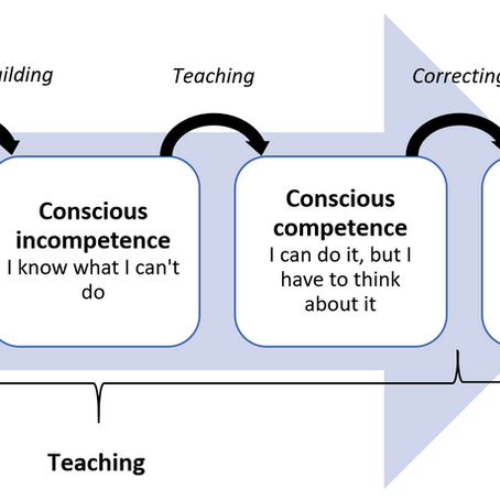 Teaching vs. Training: When to do What