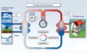montaggio pompe di calore pompe termiche Lugano Ticino