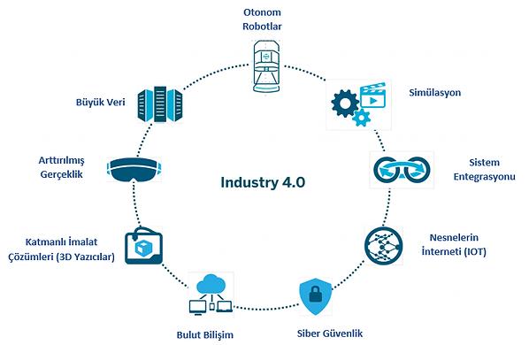 Endstri 4.0,Büyk Veri, IOT, SAP S/4 HANA, MRP, SAP MII, Bulut Bilişim, ERP, Akıllı Üretim