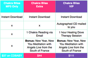 new prices chakra packages