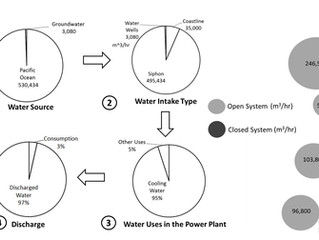 Article Published for MIT Website on Water Use at Thermoelectric Facilities