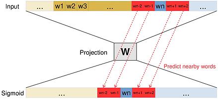 skip-gram-diagram-0.png