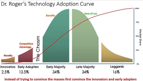 Dr. Roger's Technology Adoption Curve