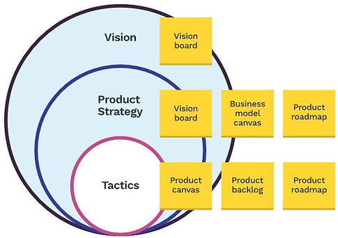 Product Roadmap Strategy