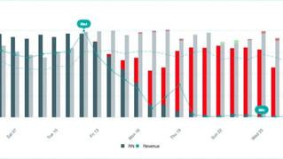 Impacto do COVID-19 na hotelaria – Alguns dados e ações