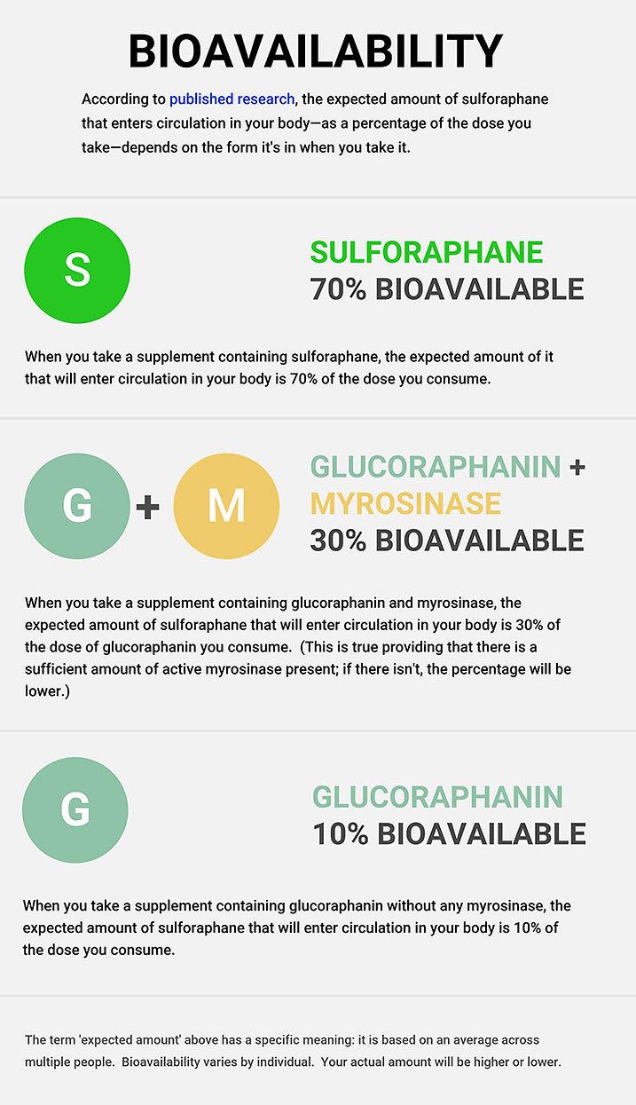 bioavailability-explained.jpg