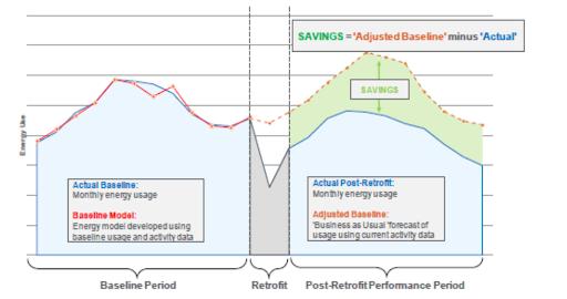 Energy Savings Verification Period