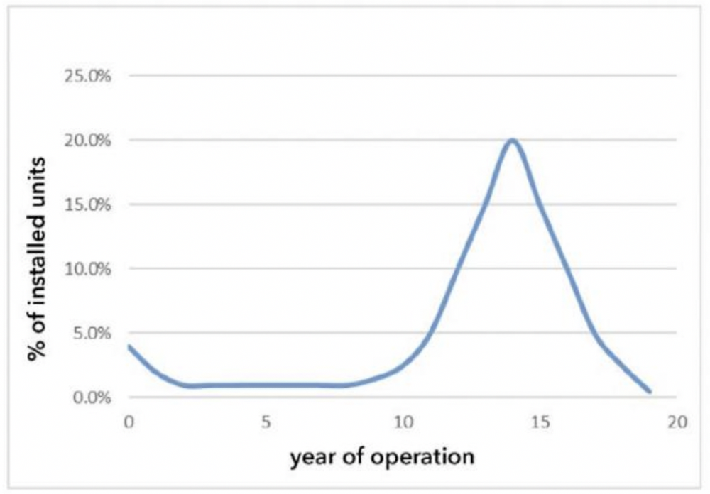 Curve of expected annual string inverter failures