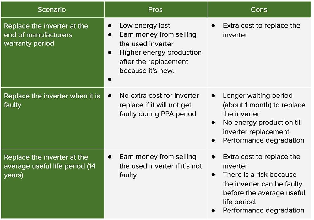 Comparison of different inverter replacement scenarios