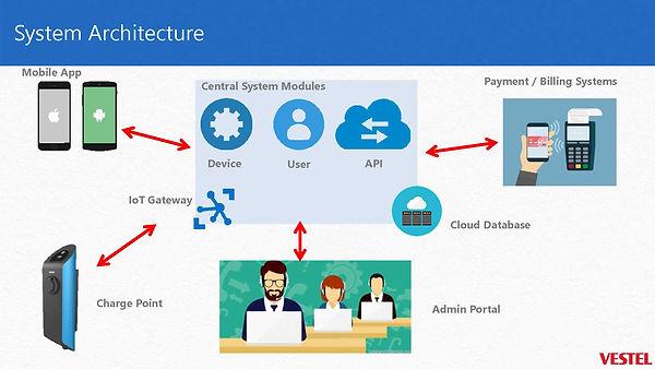 sept 18 presentasjon Vestel adm system_4