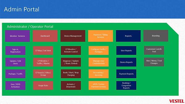 sept 18 presentasjon Vestel adm system_6