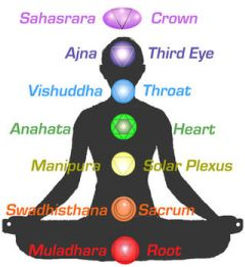 Black silhoutte chakra with definitions.