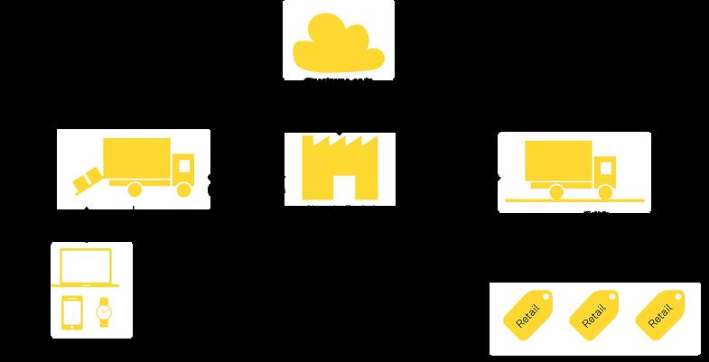 Arquitectura de Sensify Telematica