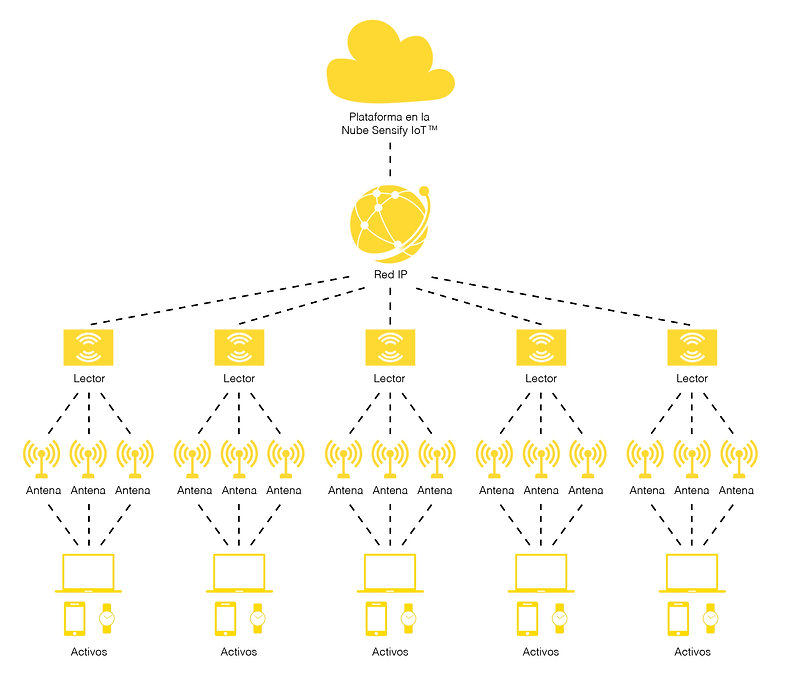 Arquitectura de Sensify AssetTrace
