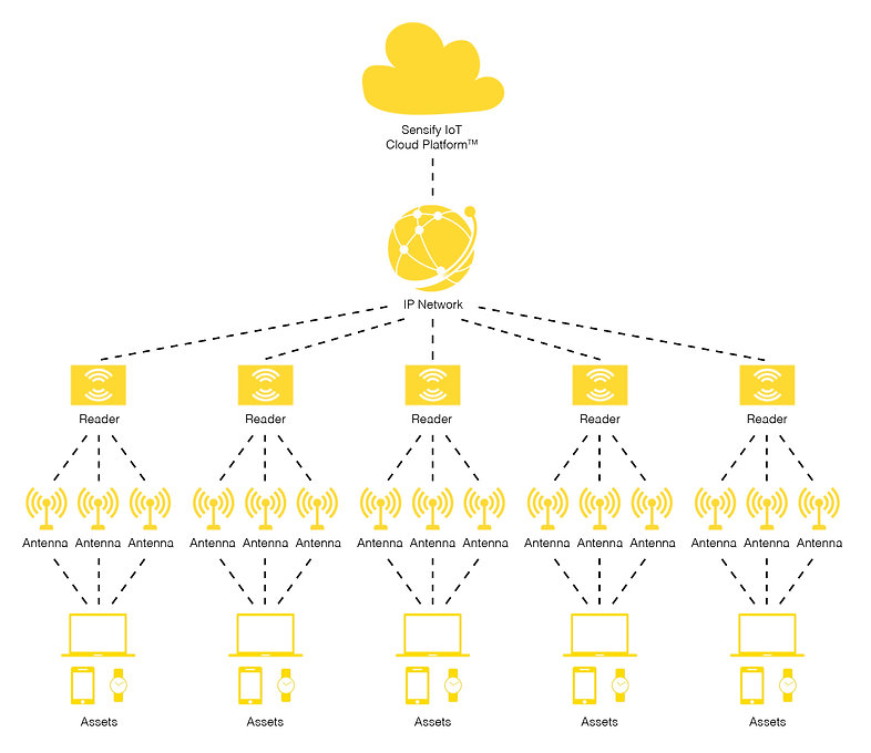 Sensify AssetTrace Architecture