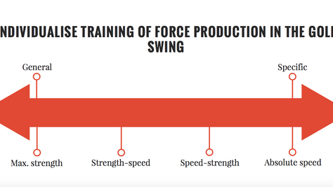 STRENGTH, POWER OR MOBILITY: HOW BEST TO DEVELOP CLUBHEAD SPEED?