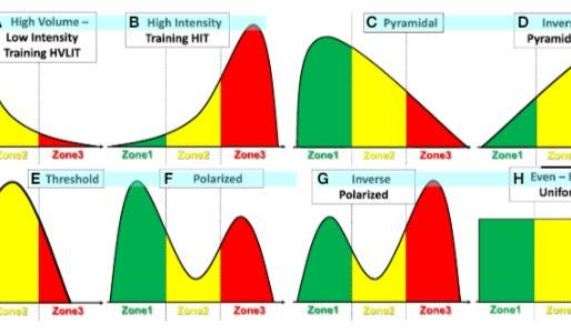 Polarizovaný tréning v praxi, časť 2.