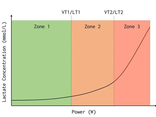 Všetko o polarizovanom tréningu, časť 1.