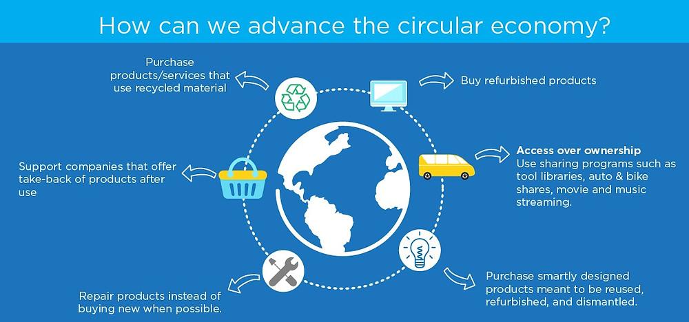 Circular Economy diagram from Waste Reduction Week Canada