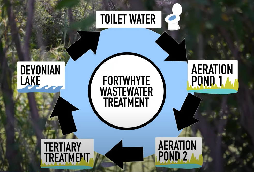 Wastewater cycle: toilet water to aeration pond 1 to aeration pond 2 to tertiary treatment to devonian lake in Manitoba Lake Friendly