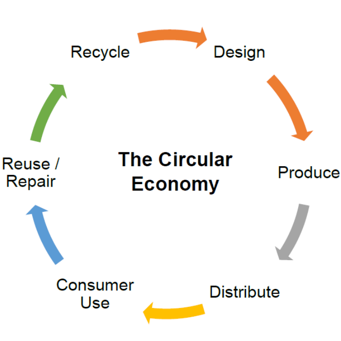 Design, produce, distribute, consumer use, reuse or repair, recycle