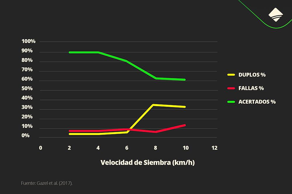 Gráfico de velocidad vs calidad de siembra en soja prisma