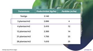 Comparación de pérdidas en área de soja con presencia de buva