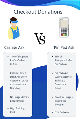 Pin Pad vs. Cashier Ask Infographic.png