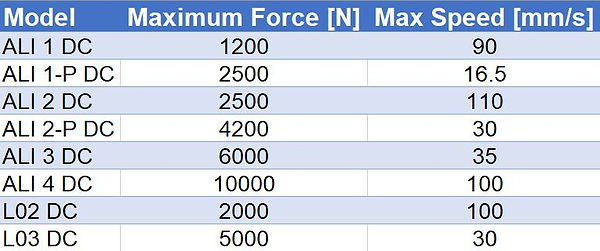DC_ForceSpeed_Table_ElectricLinearActuat