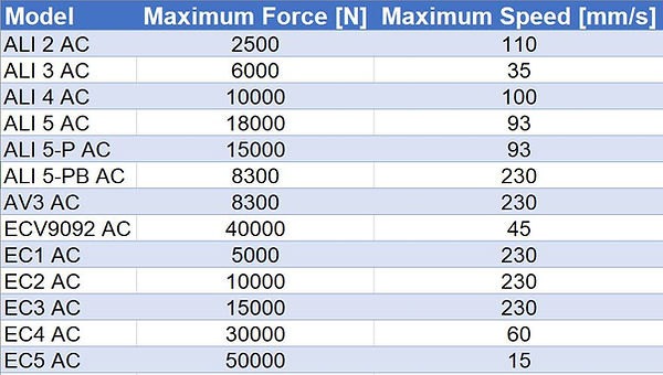 AC_ForceSpeed_Table_ElectricLinearActuat