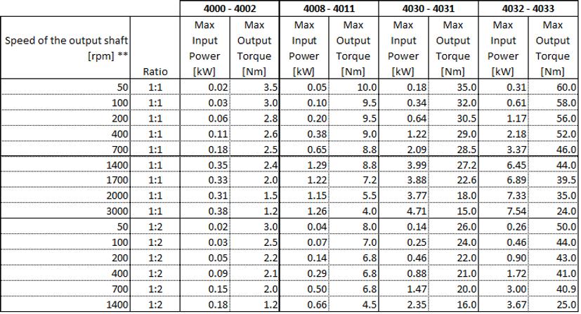 Poggi 4000 Series Performance Table Maximum Input Power Output Torque for RPM ranges