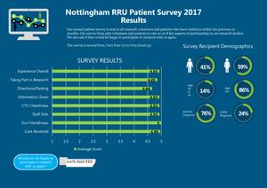 Research Volunteer Survey Results 2017