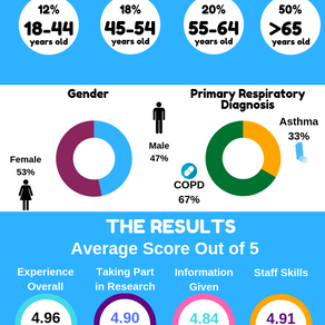 Respiratory Research Participant Experience Survey Results
