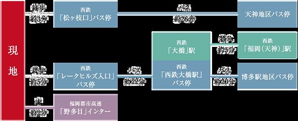 07_SV野多目5丁目交通図.png
