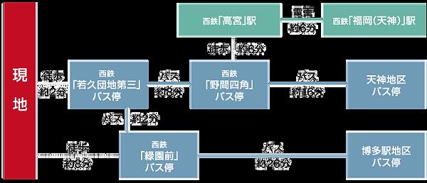 07_若久テラス交通図.png
