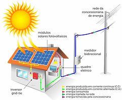 Fotovoltaica on-grid.jpg