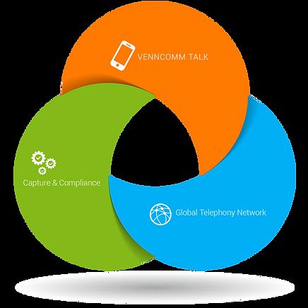 Vencomm Talk Diagram.png