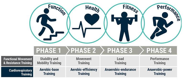 Fitness Performance Continuum1.jpg