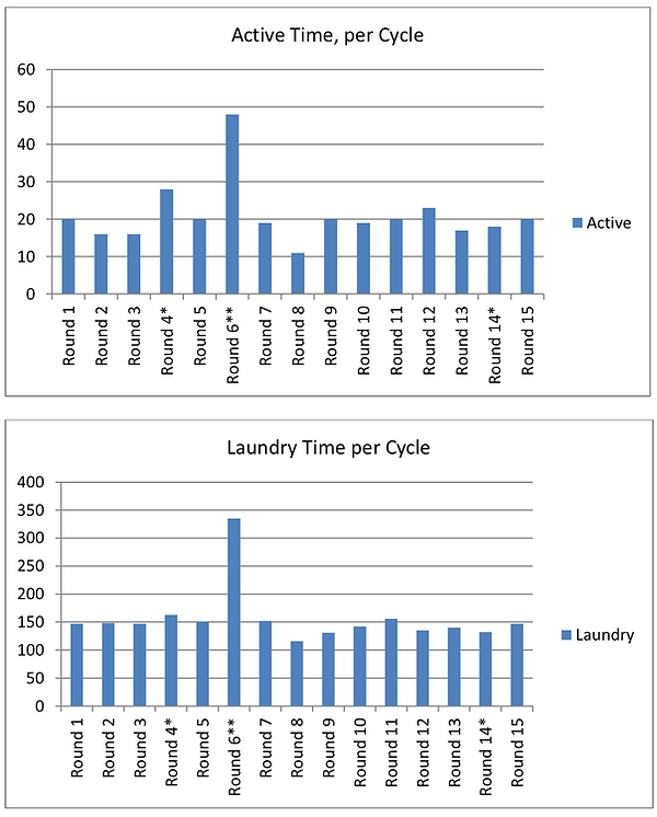 Active Time and Laundry Time per Cycle