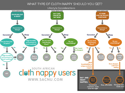 What type of cloth nappy should you use? SACNU Guide