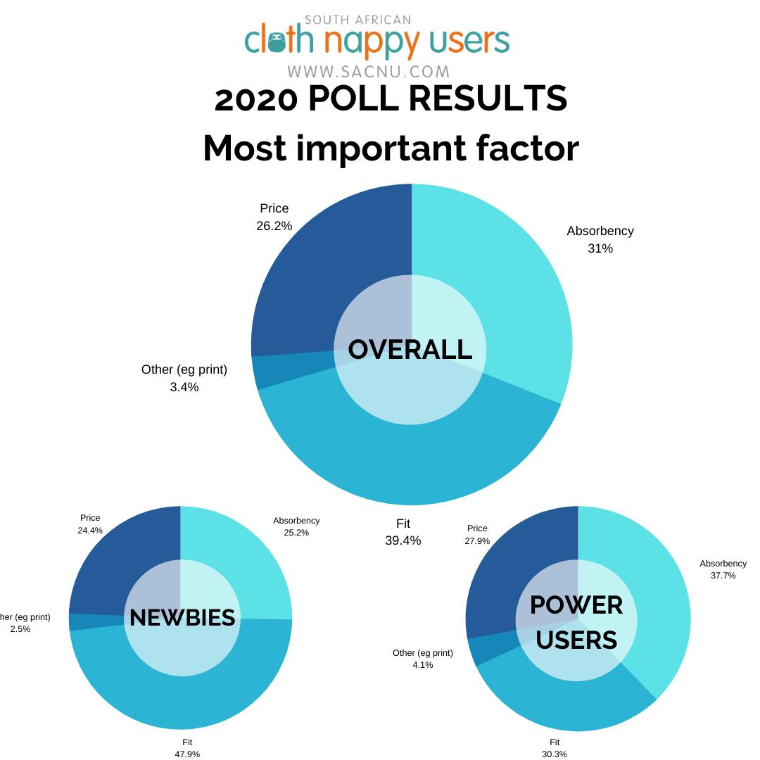 2020 polls - most important factor