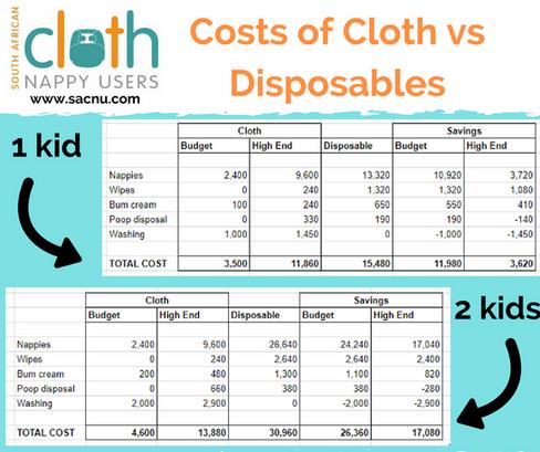 Costs of cloth vs disposables